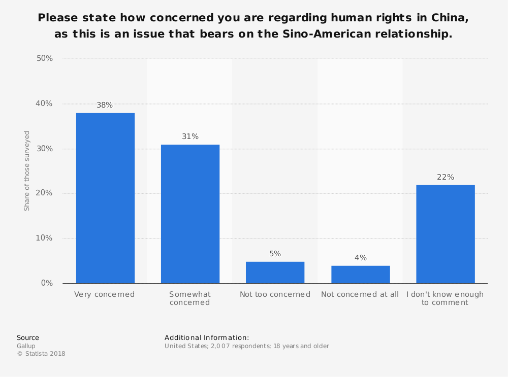 Statistic: Please state how concerned you are regarding human rights in China, as this is an issue that bears on the Sino-American relationship. | Statista