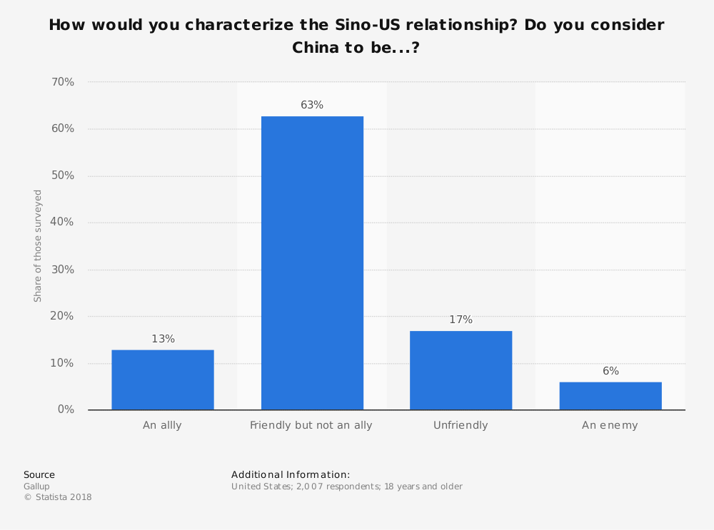 Statistic: How would you characterize the Sino-US relationship? Do you consider China to be...? | Statista