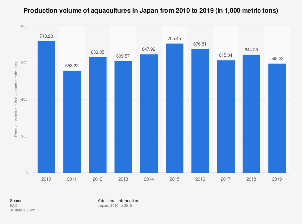 Statistic: Production volume of aquacultures in Japan from 2006 to 2015 (in 1,000 metric tons) | Statista