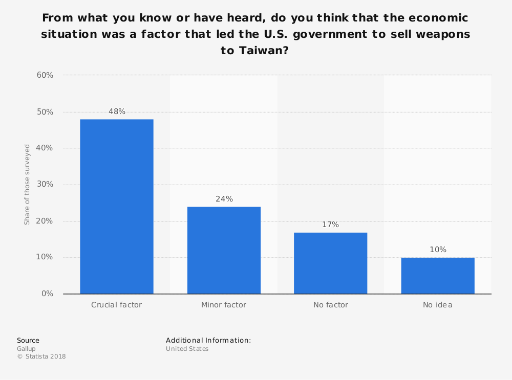 Statistic: From what you know or have heard, do you think that the economic situation was a factor that led the U.S. government to sell weapons to Taiwan? | Statista