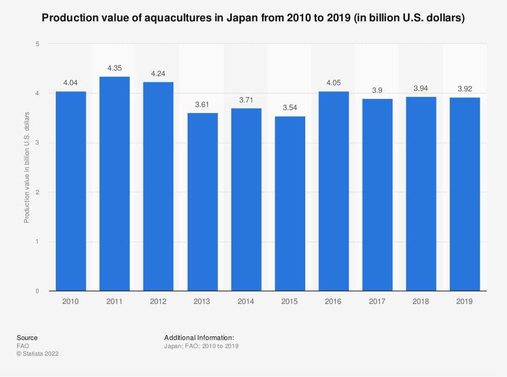 Statistic: Production value of aquacultures in Japan from 2008 to 2017 (in billion U.S. dollars) | Statista