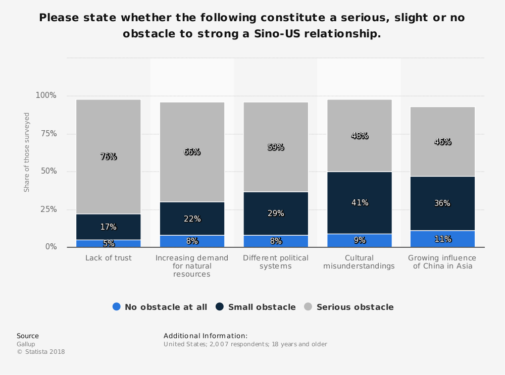 Statistic: Please state whether the following constitute a serious, slight or no obstacle to strong a Sino-US relationship. | Statista