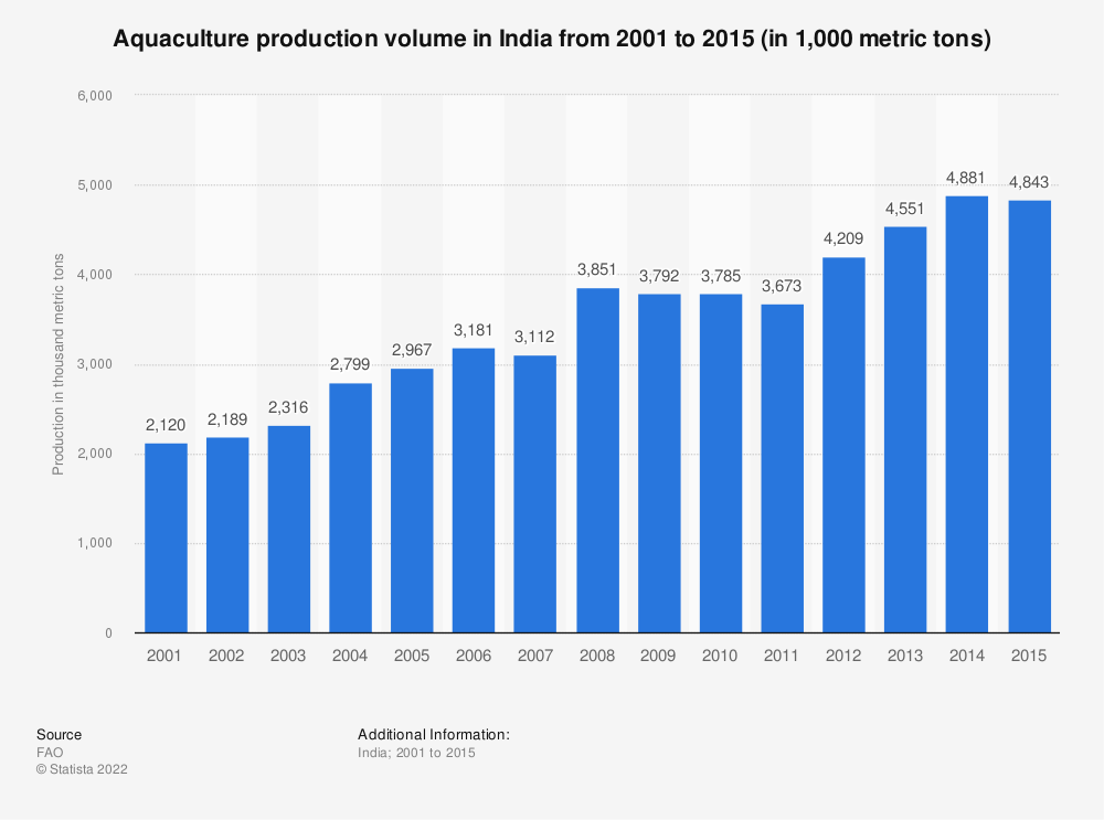 Statistic: Aquaculture production volume in India from 2001 to 2015 (in 1,000 metric tons) | Statista