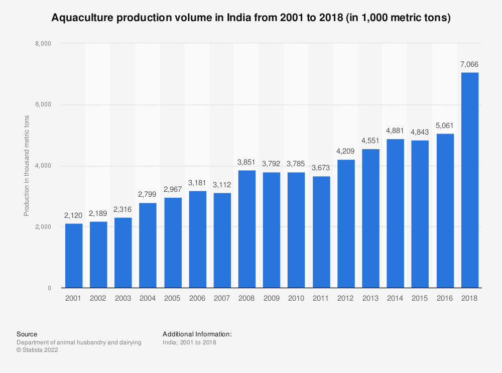 Statistic: India's aquaculture production from 2001 to 2015 (in 1,000 metric tons)* | Statista