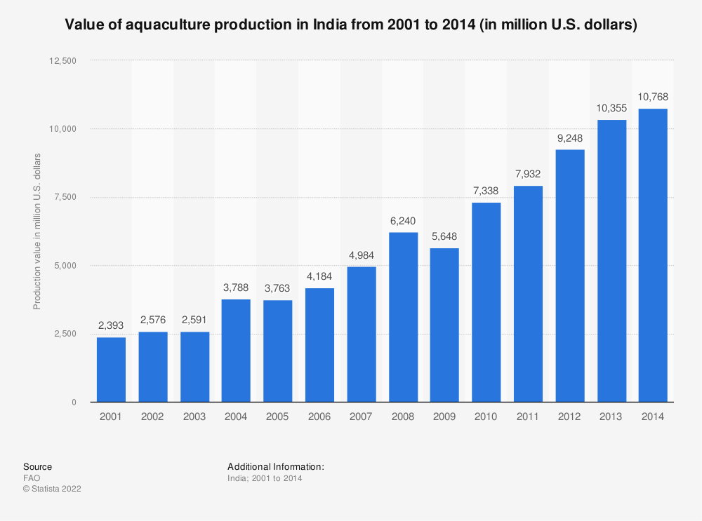 Statistic: Value of aquaculture production in India from 2001 to 2014 (in million U.S. dollars) | Statista