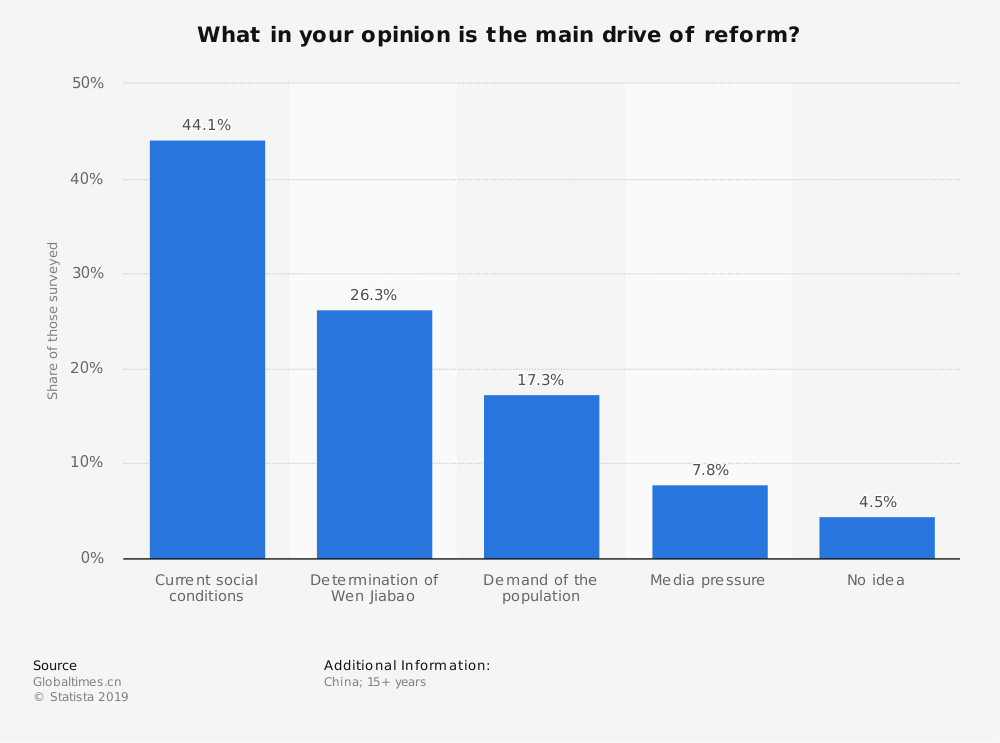 Statistic: What in your opinion is the main drive of reform? | Statista