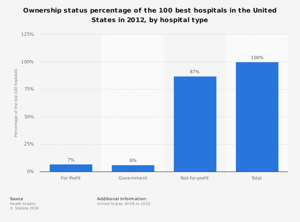 Statistic: Ownership status percentage of the 100 best hospitals in the United States in 2012, by hospital type | Statista