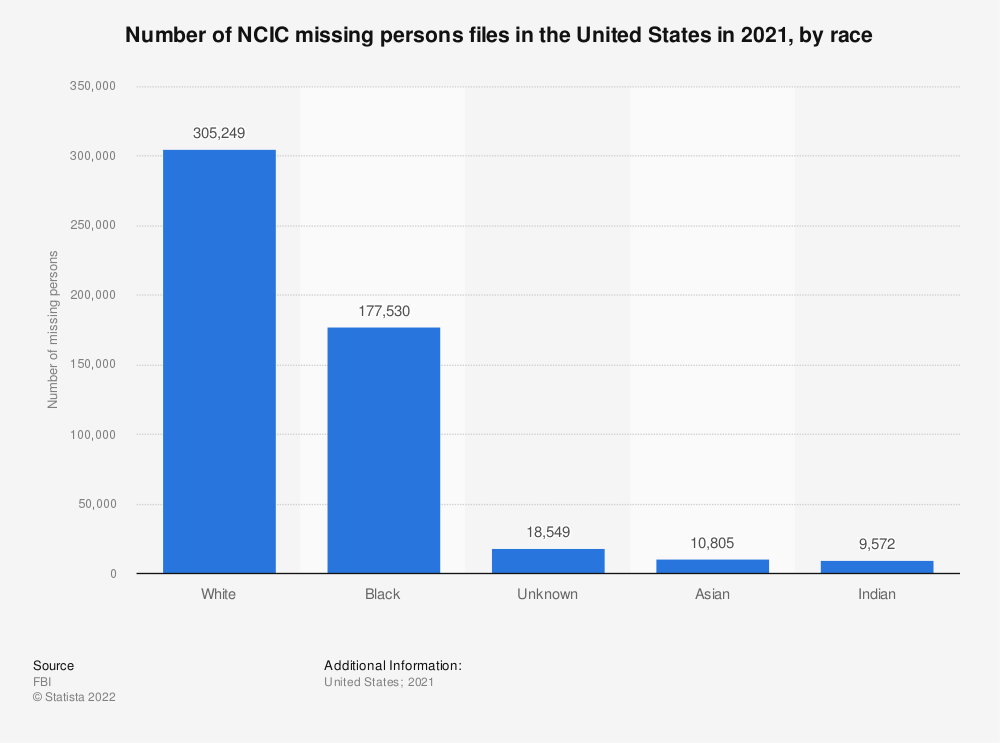 Statistic: Number of NCIC missing persons files in the United States in 2019, by race | Statista