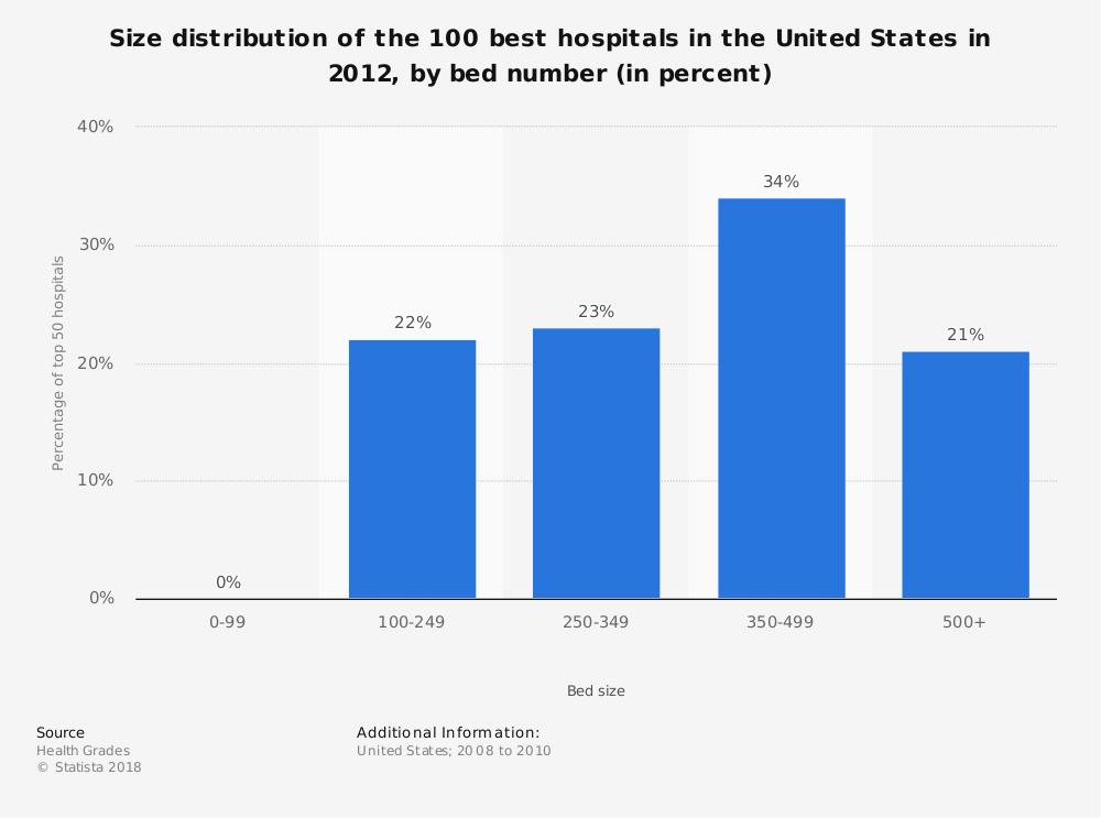 Statistic: Size distribution of the 100 best hospitals in the United States in 2012, by bed number (in percent) | Statista