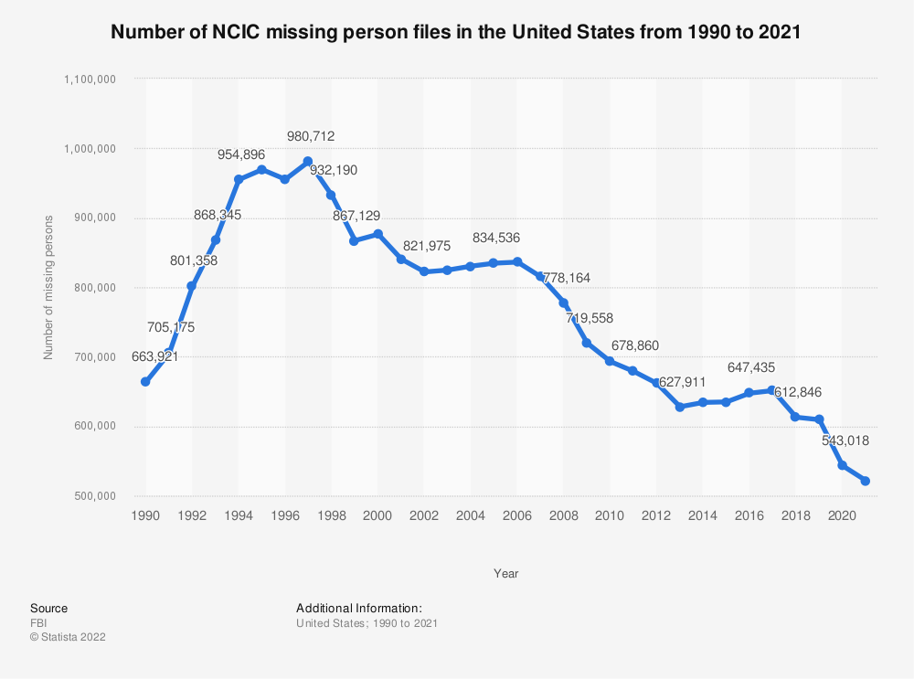Statistic: Number of NCIC missing person files in the United States from 1990 to 2019 | Statista