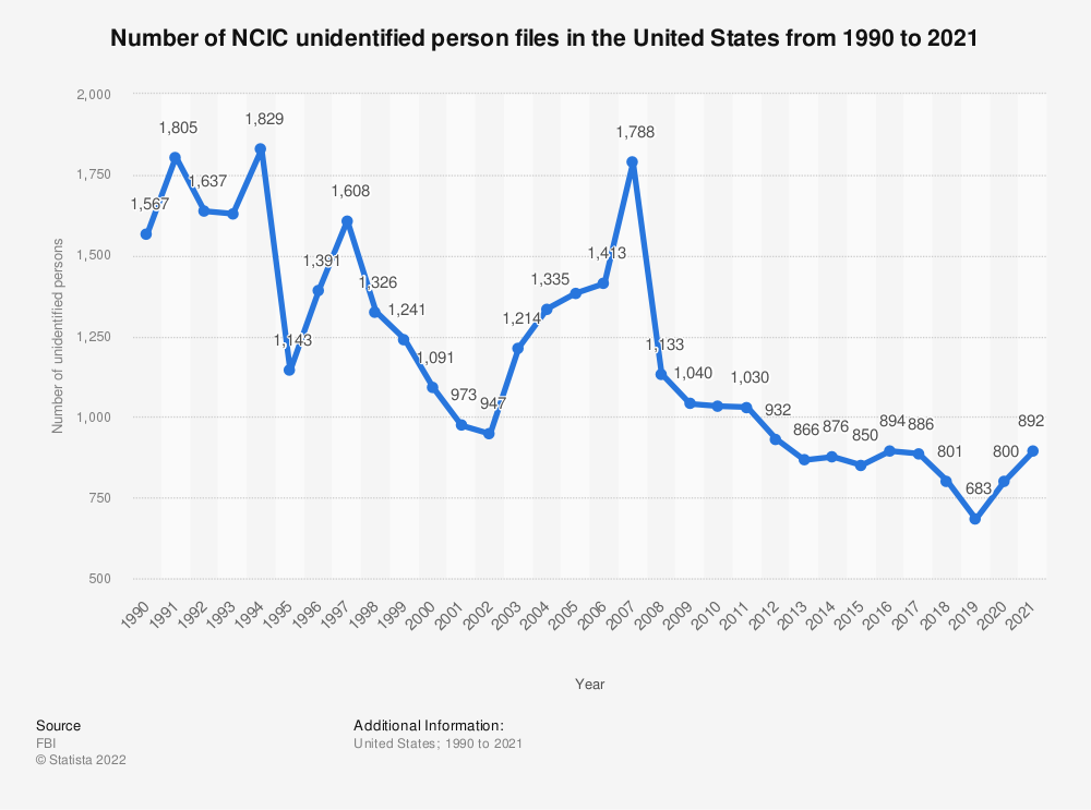 Statistic: Number of NCIC unidentified person files in the United States from 1990 to 2018 | Statista