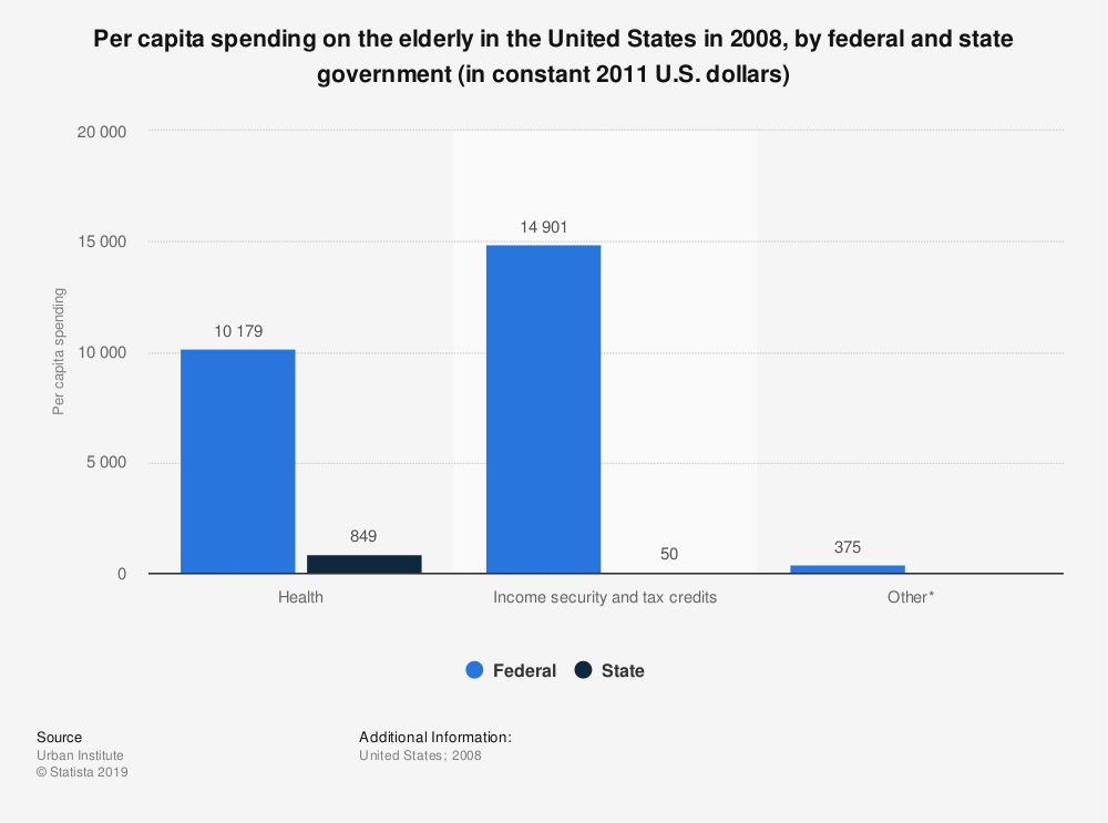 Statistic: Per capita spending on the elderly in the United States in 2008, by federal and state government (in constant 2011 U.S. dollars) | Statista