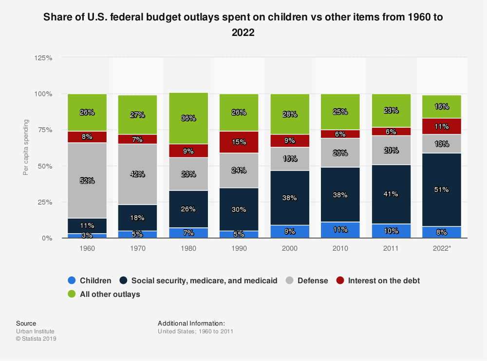 Statistic: Share of U.S. federal budget outlays spent on children vs other items from 1960 to 2022 | Statista