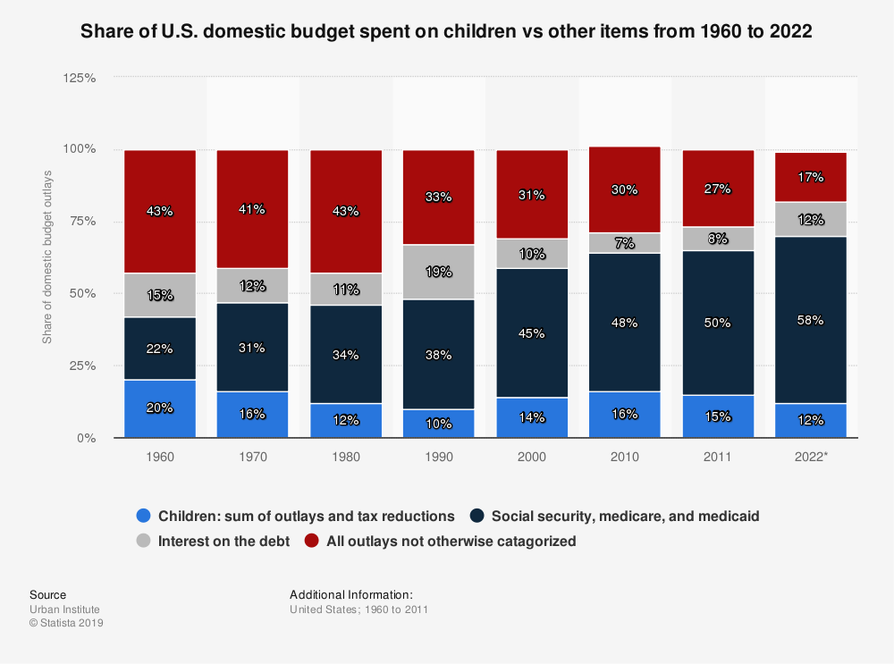 Statistic: Share of U.S. domestic budget spent on children vs other items from 1960 to 2022 | Statista