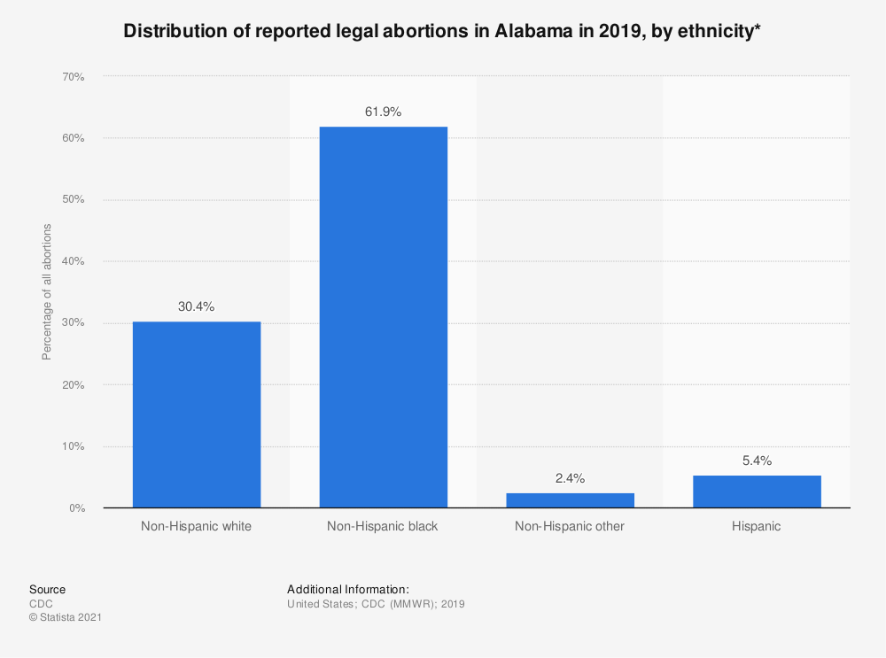 Statistic: Distribution of reported legal abortions in Alabama in 2015, by ethnicity*  | Statista