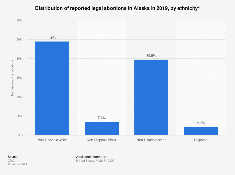 Statistic: Distribution of reported legal abortions in Alaska in 2018, by ethnicity*  | Statista