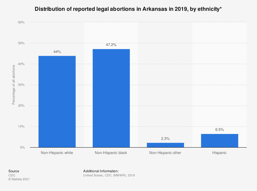 Statistic: Distribution of reported legal abortions in Arkansas in 2015, by ethnicity*  | Statista
