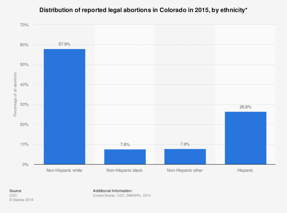 Statistic: Distribution of reported legal abortions in Colorado in 2015, by ethnicity*  | Statista