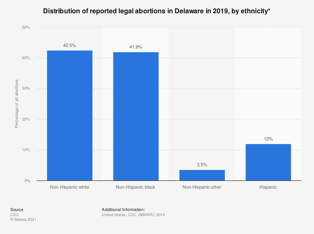 Statistic: Distribution of reported legal abortions in Delaware in 2015, by ethnicity*  | Statista