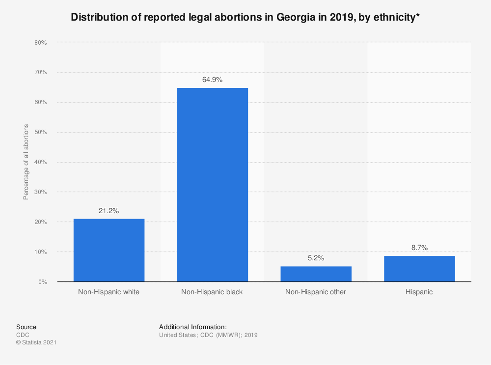 Statistic: Distribution of reported legal abortions in Georgia in 2015, by ethnicity*  | Statista