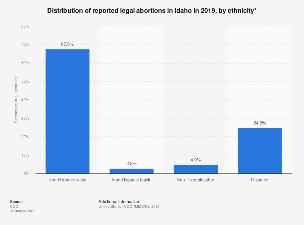 Statistic: Distribution of reported legal abortions in Idaho in 2018, by ethnicity*  | Statista