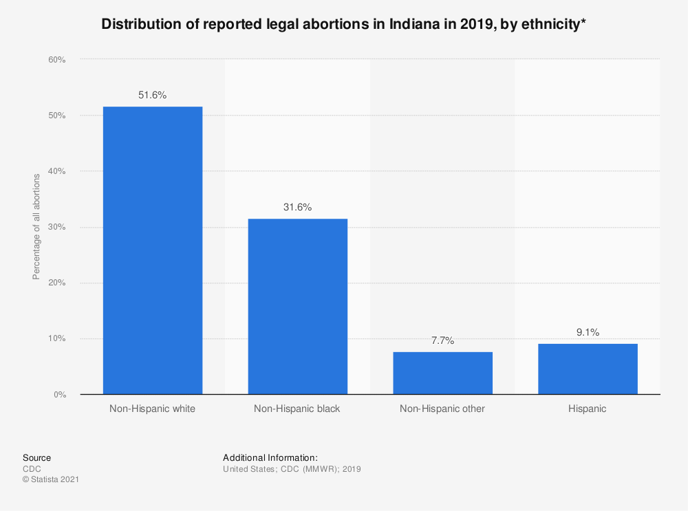 Statistic: Distribution of reported legal abortions in Indiana in 2018, by ethnicity*  | Statista