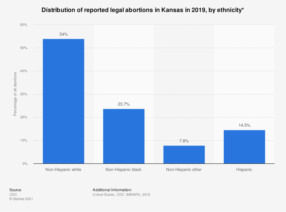 Statistic: Distribution of reported legal abortions in Kansas in 2015, by ethnicity*  | Statista