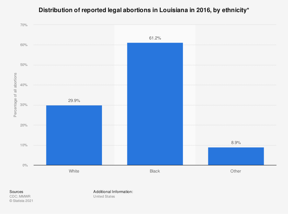 Statistic: Distribution of reported legal abortions in Louisiana in 2015, by ethnicity*    Statista