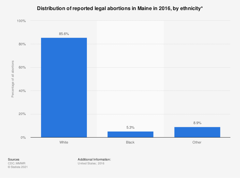 Statistic: Distribution of reported legal abortions in Maine in 2015, by ethnicity*  | Statista