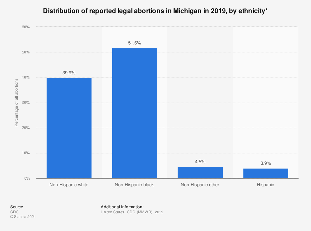 Statistic: Distribution of reported legal abortions in Michigan in 2015, by ethnicity*  | Statista