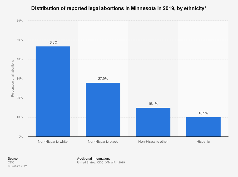 Statistic: Distribution of reported legal abortions in Minnesota in 2015, by ethnicity*  | Statista