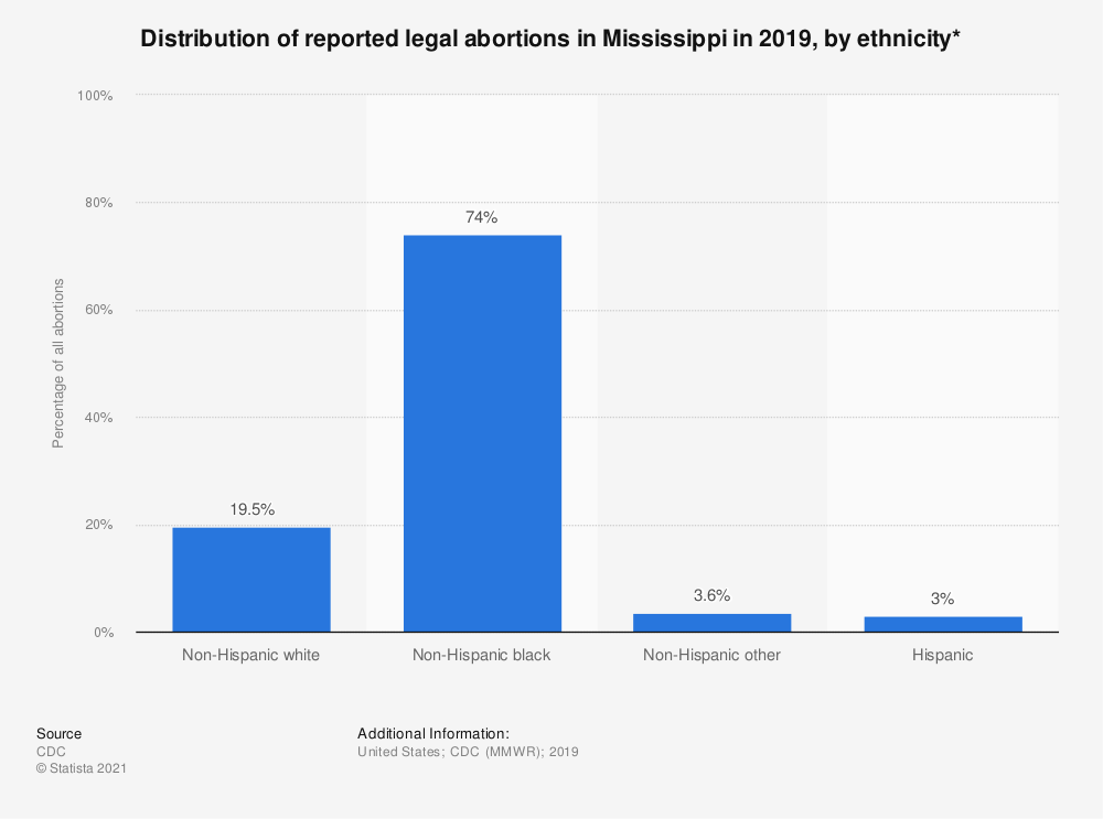 Statistic: Distribution of reported legal abortions in Mississippi in 2016, by ethnicity*  | Statista
