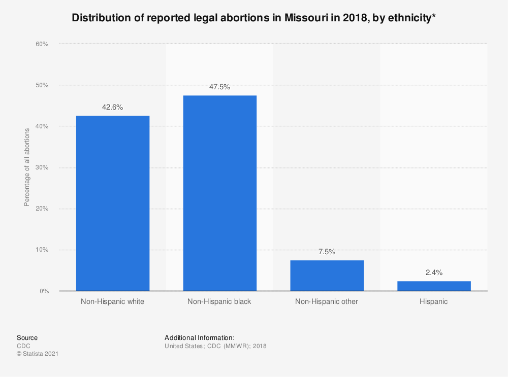 Statistic: Distribution of reported legal abortions in Missouri in 2015, by ethnicity*  | Statista