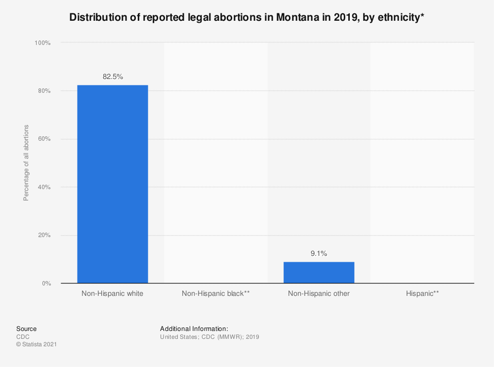 Statistic: Distribution of reported legal abortions in Montana in 2015, by ethnicity*  | Statista
