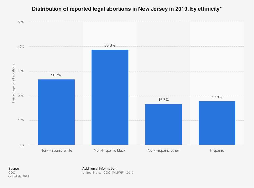 Statistic: Distribution of reported legal abortions in New Jersey in 2018, by ethnicity*    Statista