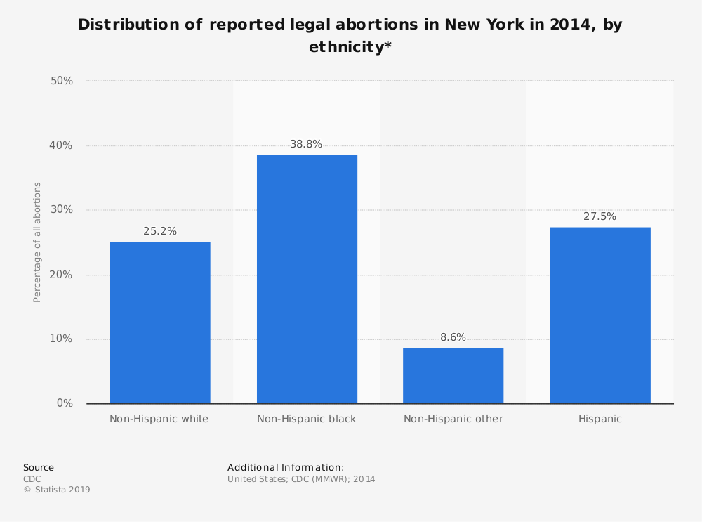 Statistic: Distribution of reported legal abortions in New York in 2014, by ethnicity*  | Statista