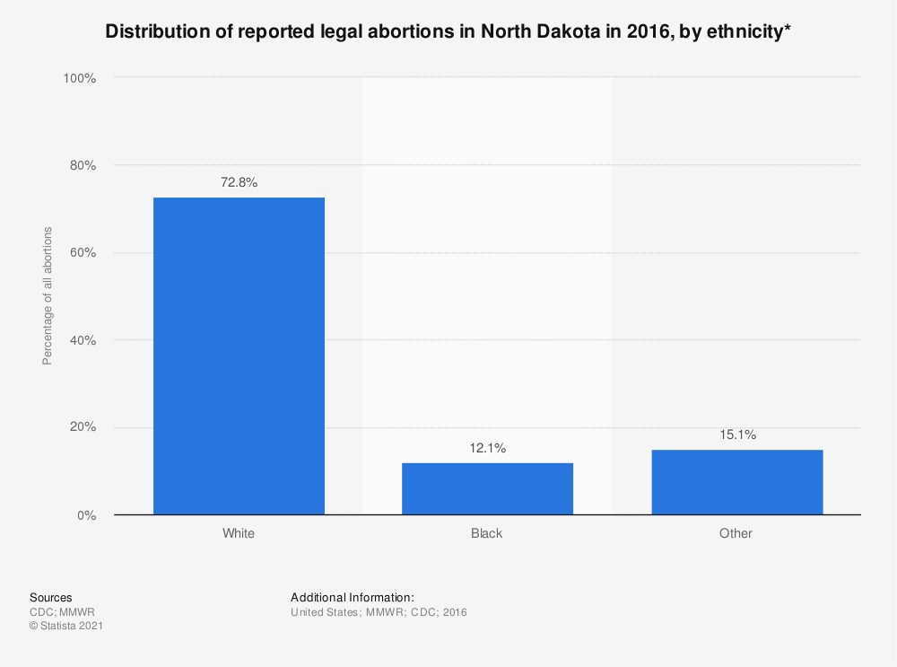 Statistic: Distribution of reported legal abortions in North Dakota in 2015, by ethnicity*  | Statista