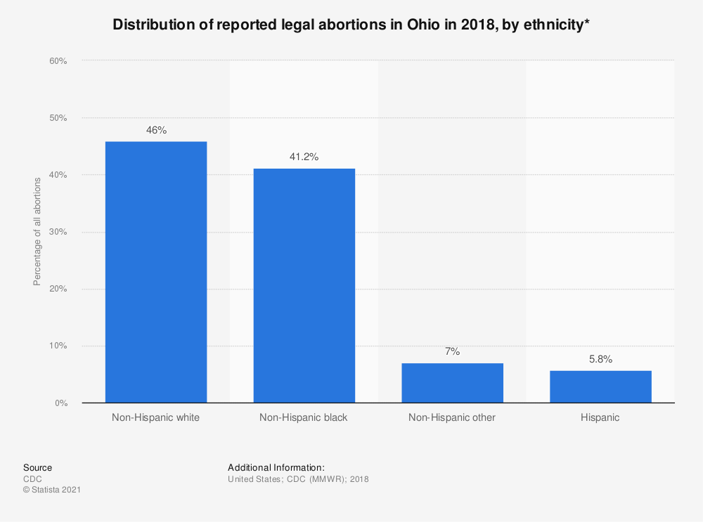 Statistic: Distribution of reported legal abortions in Ohio in 2015, by ethnicity*  | Statista