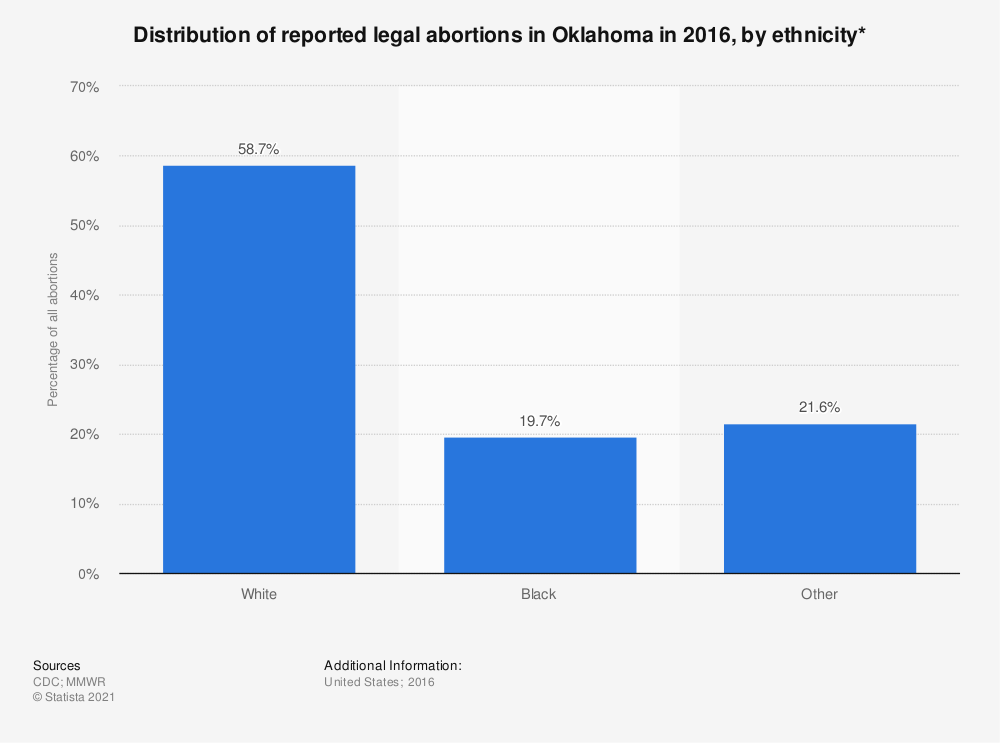 Statistic: Distribution of reported legal abortions in Oklahoma in 2015, by ethnicity*  | Statista