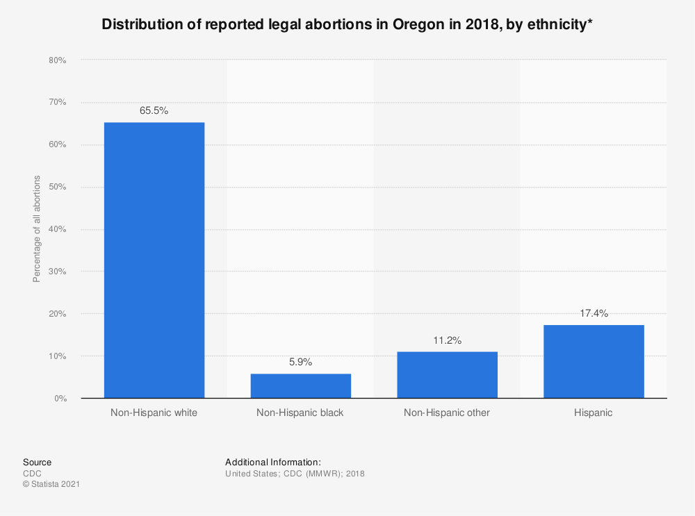 Statistic: Distribution of reported legal abortions in Oregon in 2018, by ethnicity*    Statista