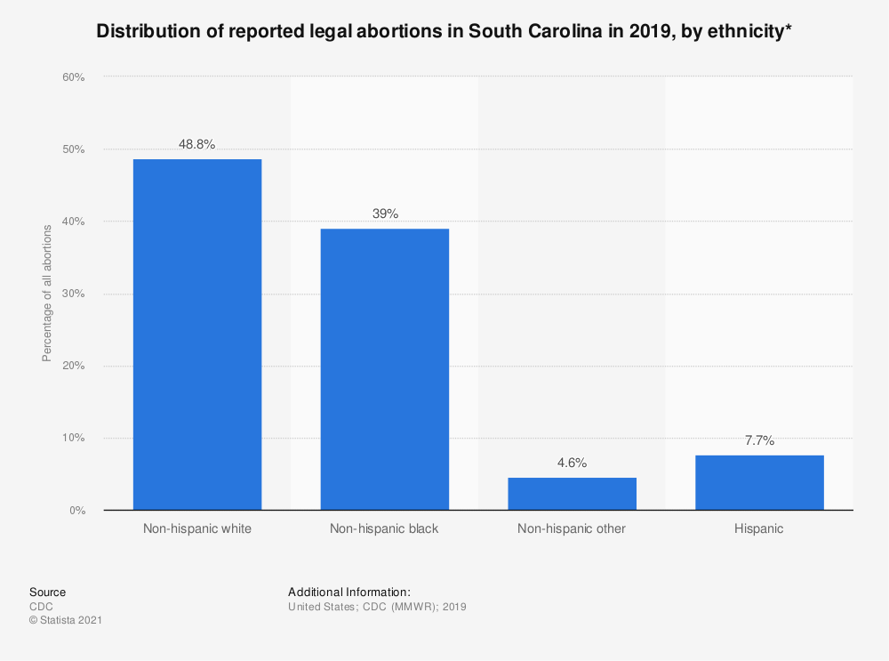 Statistic: Distribution of reported legal abortions in South Carolina in 2015, by ethnicity*  | Statista
