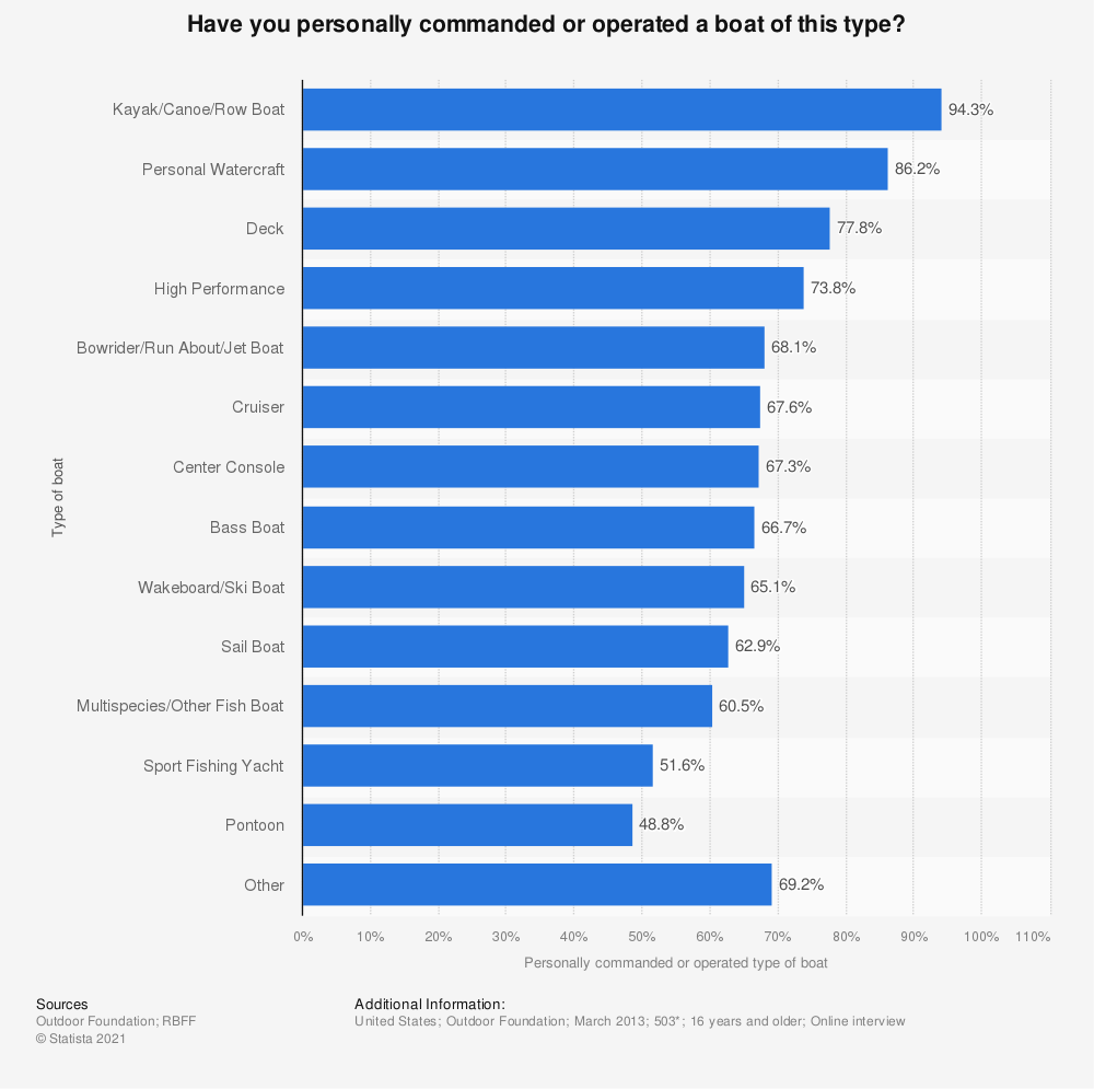 Statistic: Have you personally commanded or operated a boat of this type? | Statista