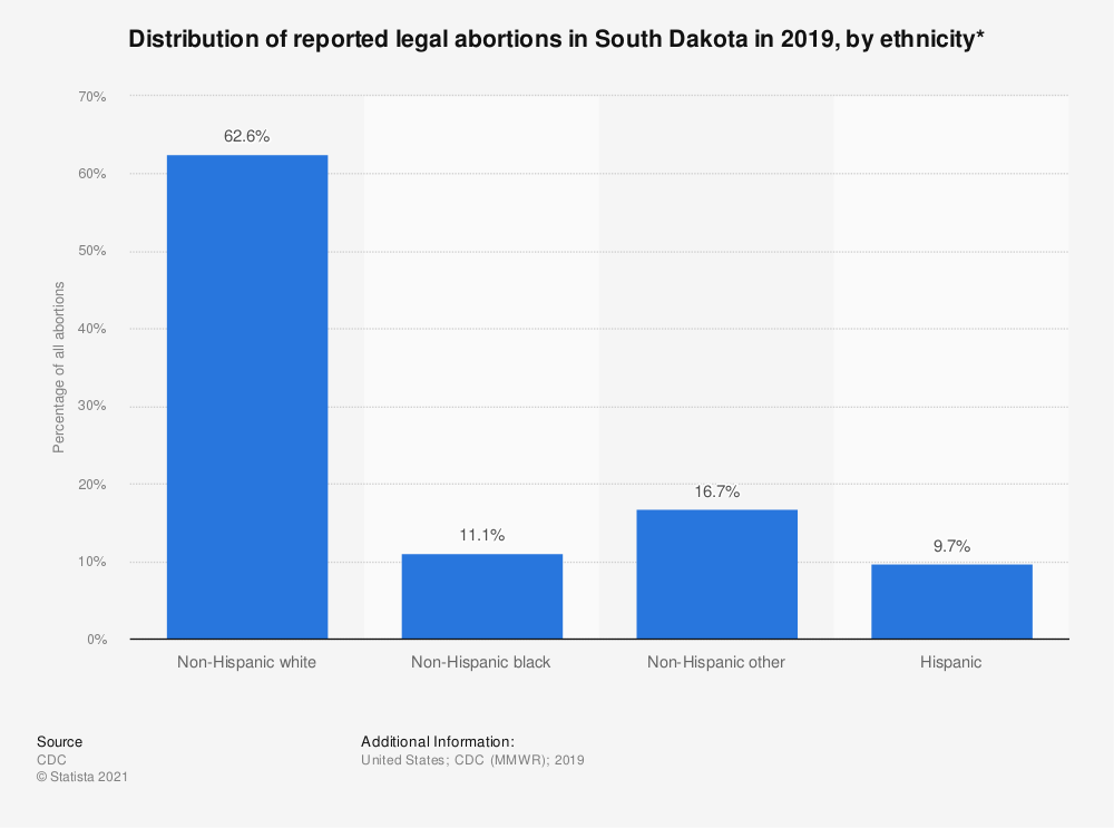Statistic: Distribution of reported legal abortions in South Dakota in 2015, by ethnicity*  | Statista