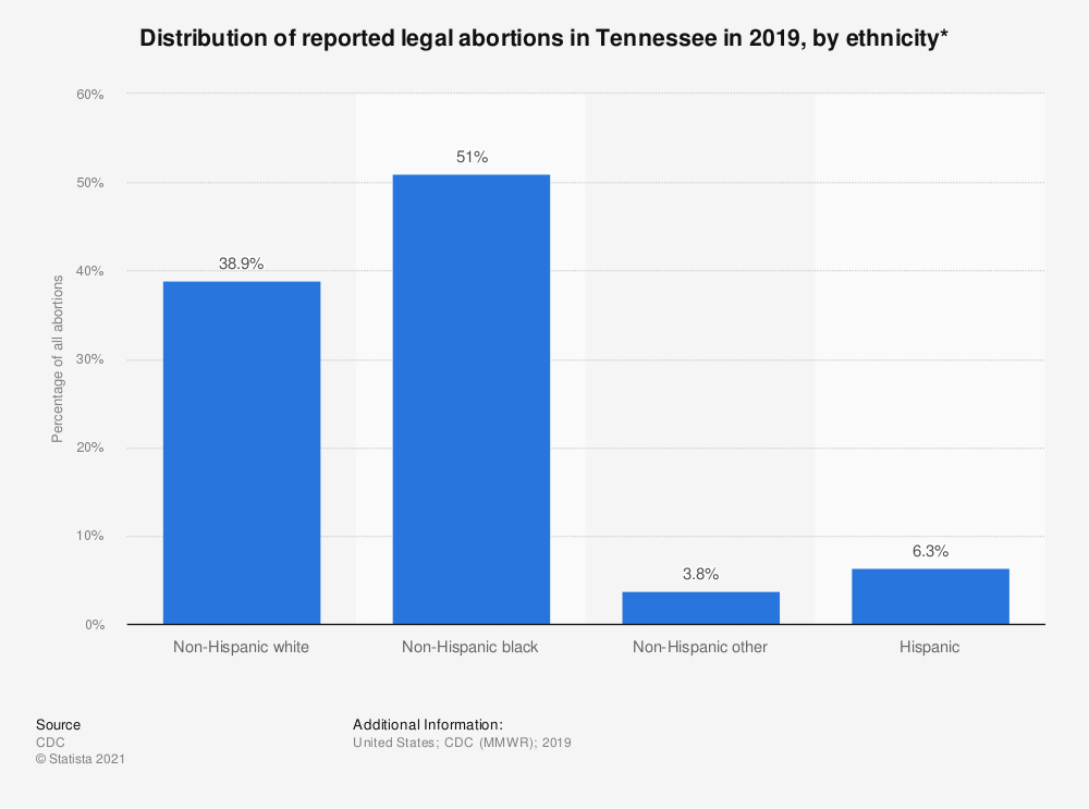 Statistic: Distribution of reported legal abortions in Tennessee in 2015, by ethnicity*  | Statista
