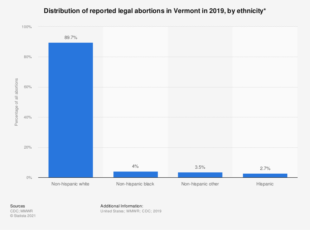 Statistic: Distribution of reported legal abortions in Vermont in 2018, by ethnicity*  | Statista