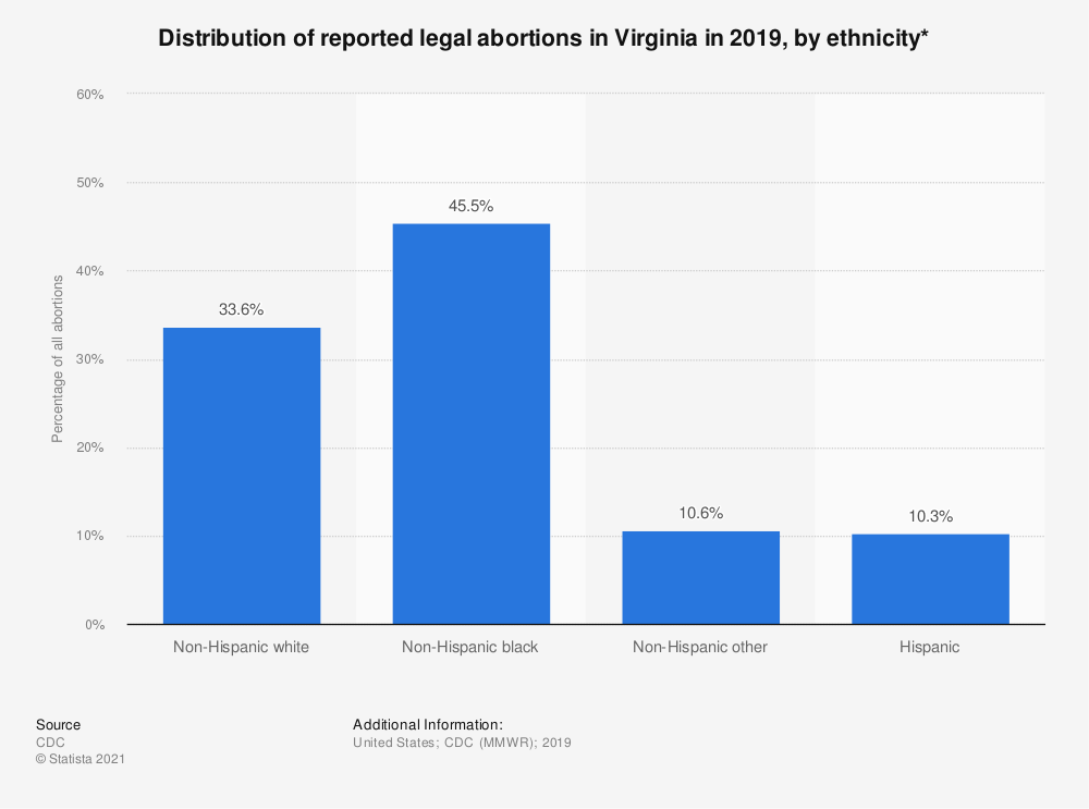 Statistic: Distribution of reported legal abortions in Virginia in 2018, by ethnicity*  | Statista