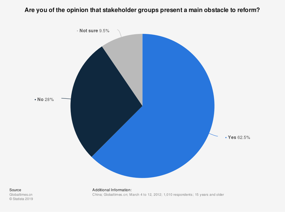 Statistic: Are you of the opinion that stakeholder groups present a main obstacle to reform? | Statista