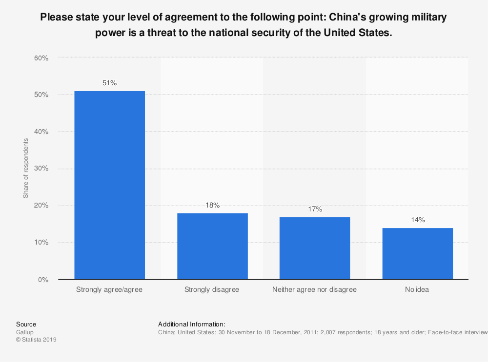 Statistic: Please state your level of agreement to the following point: China's growing military power is a threat to the national security of the United States.   Statista