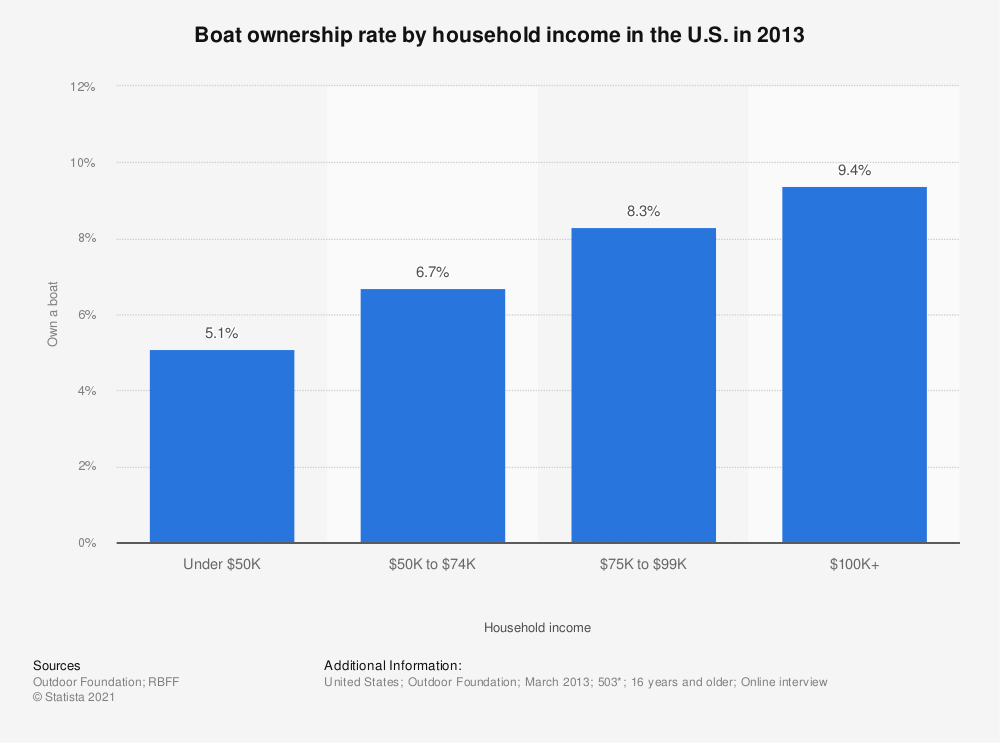 Statistic: Boat ownership rate by household income in the U.S. in 2013 | Statista