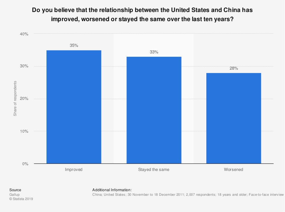 Statistic: Do you believe that the relationship between the United States and China has improved, worsened or stayed the same over the last ten years? | Statista